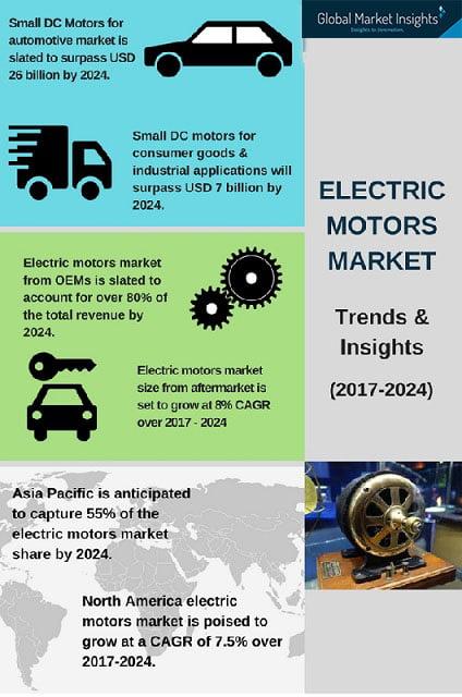 Electric motors industry