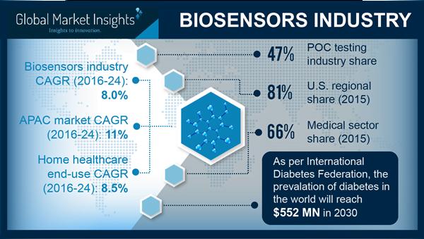 Global Biosensors Industry to Marginally Outline Healthcare Profitability Matrix