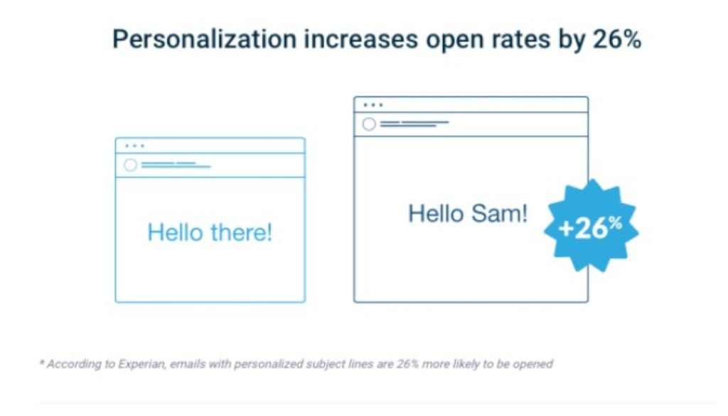 Add an element of personalization to boost email open rates by 26%.