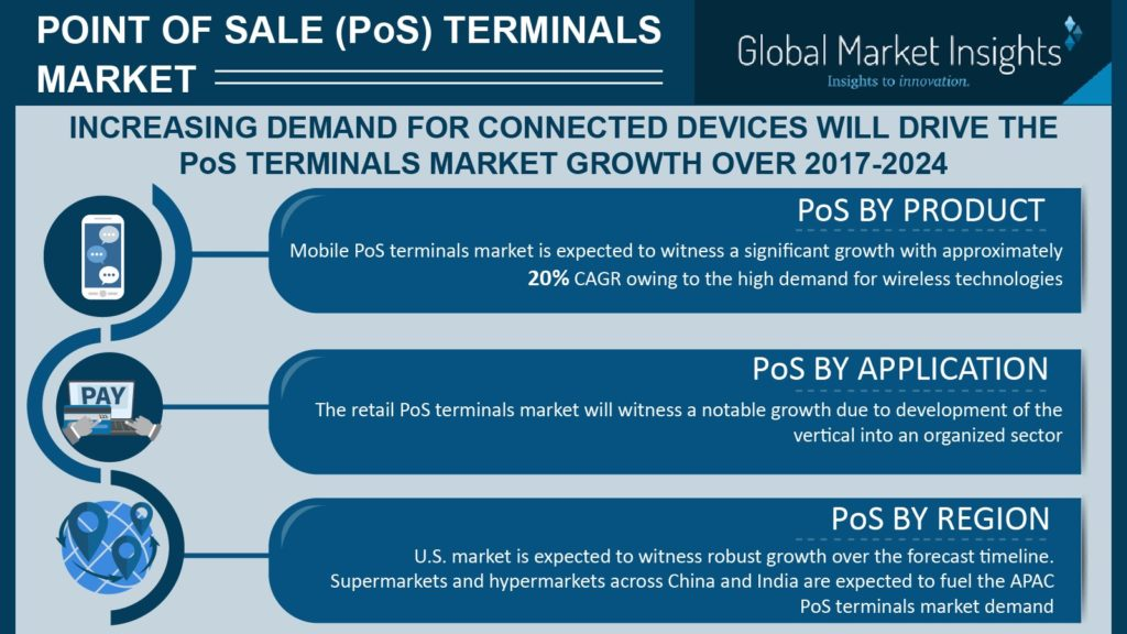 POS terminals industry