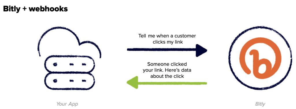 Real-time link data delivered to you via webhooks - Bitly