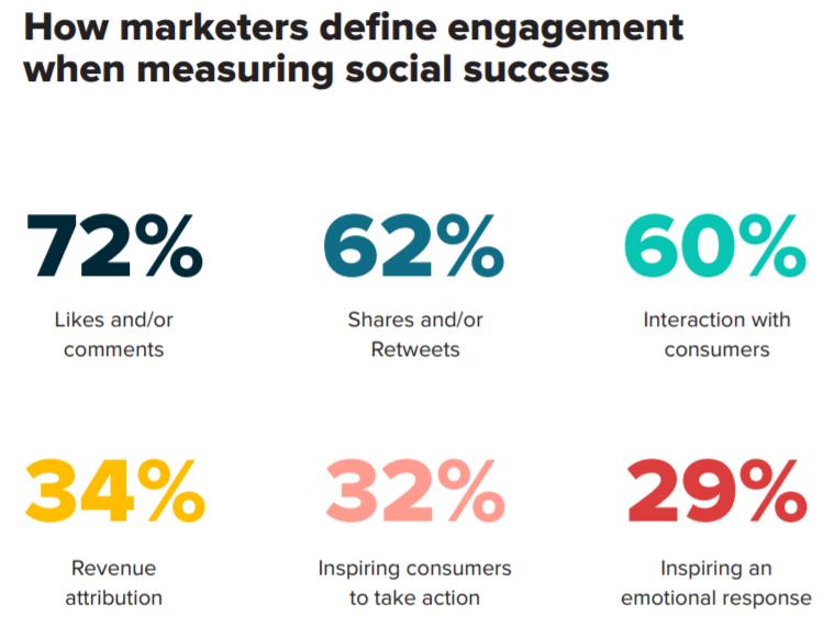 social media success metrics