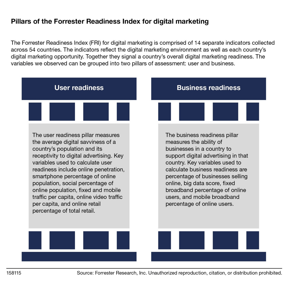 The Forrester Readiness Index Highlights Countries Ripe For Digital Marketing Investment