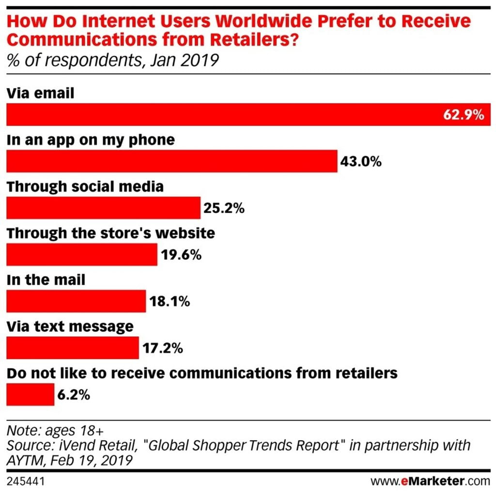 How internet users prefer to receive communications from retailers