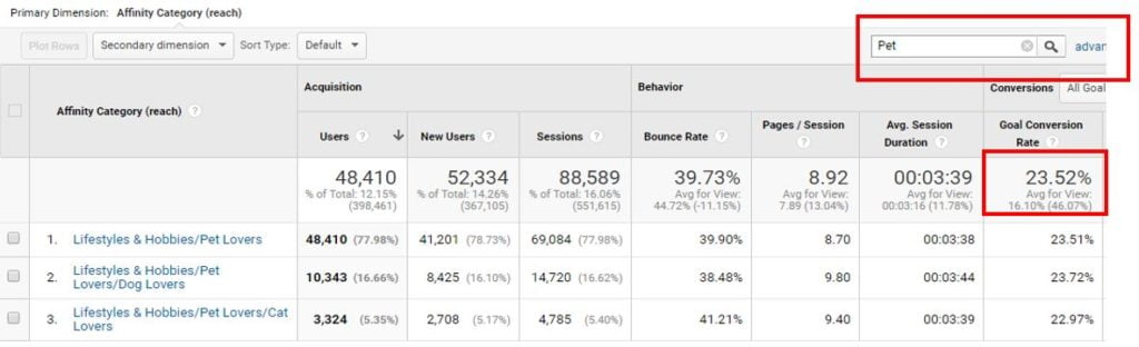 Top 10 Must-Try PPC Tactics for 2020