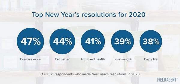 Top Resolutions for 2020