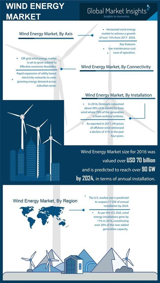 wind energy market