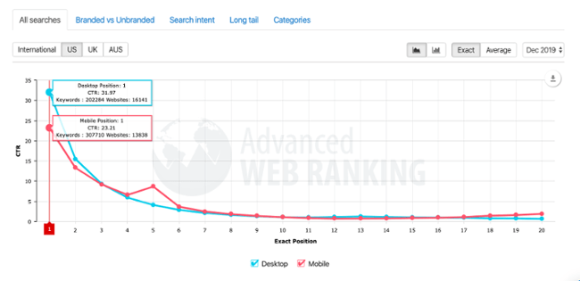 serp-ctr-advanced-web-ranking-research-1