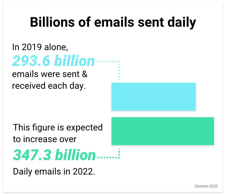 35 Email Marketing Stats to Drive Your Business Forward in 2020