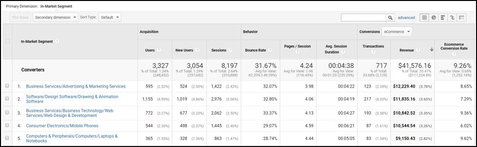 Google Analytics In-Market Segments Report