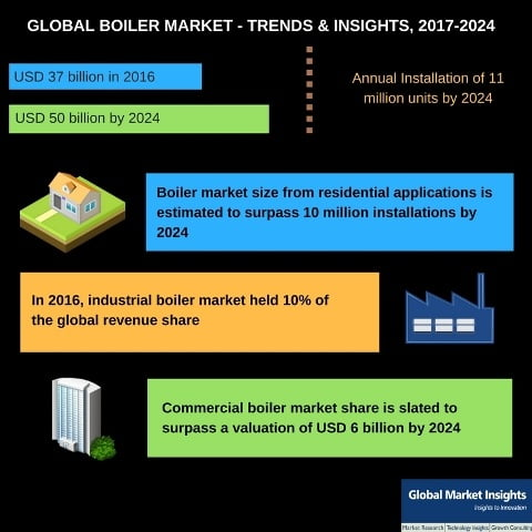 An in-depth overview of boiler Industry with reference to the geographical landscape