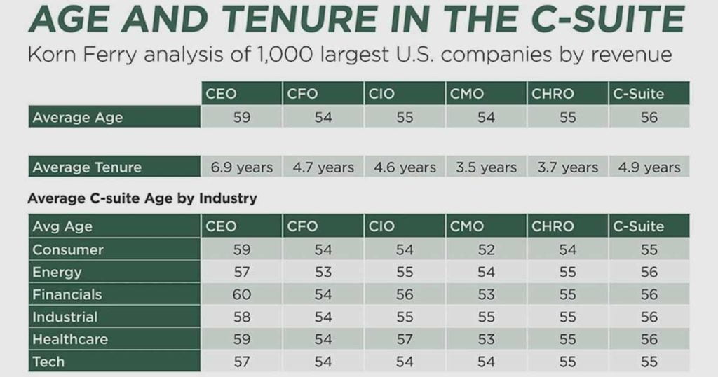 Average Age and Tenure of C-Suite Executives