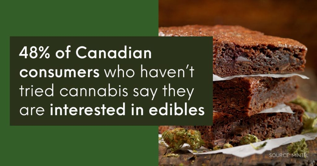Edibles are leading Canada's cannabis market in 2020