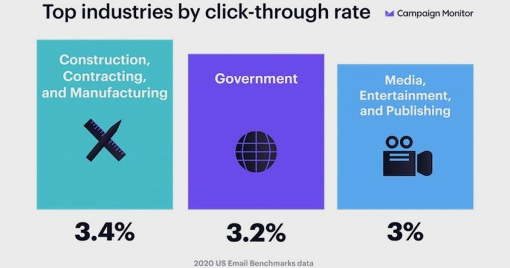 Email Open, Clickthrough, Unsub, and Bounce Benchmarks by Industry