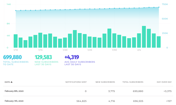 How I Drove 231,608 Visitors to My Site Using This New Channel