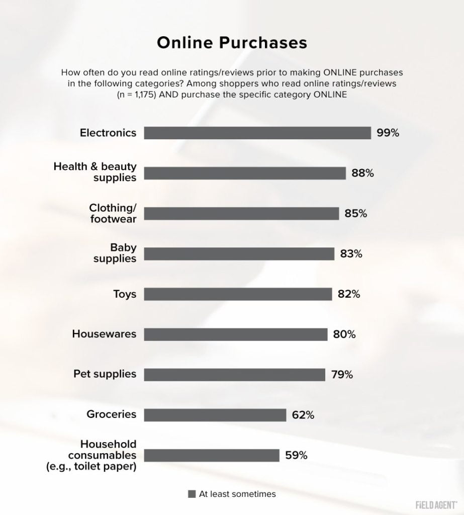 Ratings & Reviews for Online Purchases Bar Chart