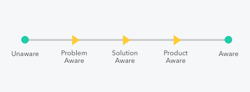 The awareness scale for customers and prospects.