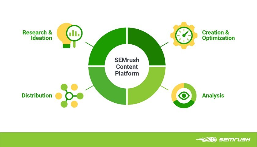 How to enrich your content marketing with SEMrush?