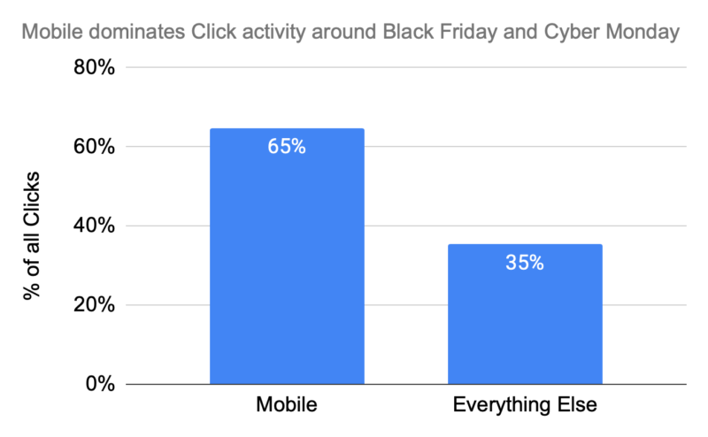 Lessons from 2019's holiday email sending (hint: mobile dominated)