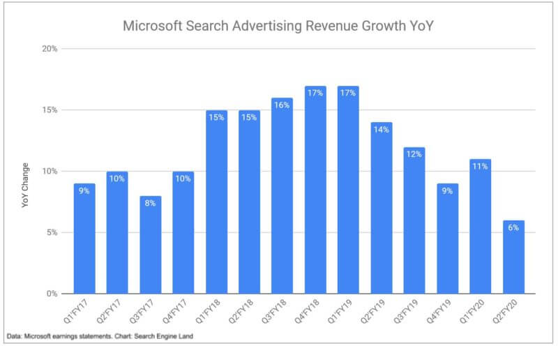 Microsoft: Search advertising revenue grew slower than expected last quarter
