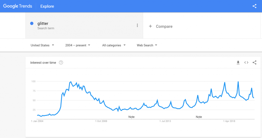 Google trends interest in keyword glitter. Optimizing organic reach using interest
