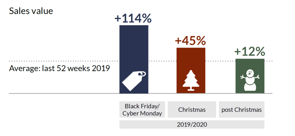 GfK blog graph retail peak seasonsales