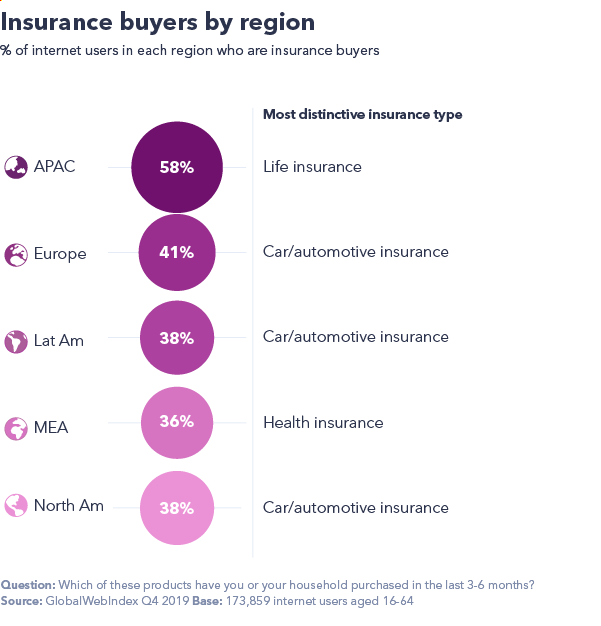 Chart showing buyers by region.