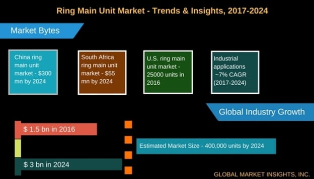Ring main unit industry
