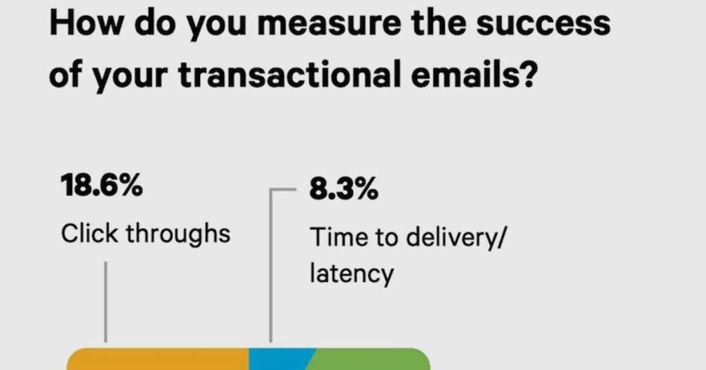 Transactional Email Metrics: Measuring Effectiveness