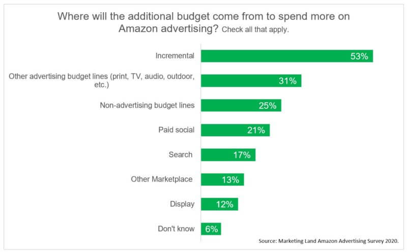 Vast majority of Amazon advertisers plan to spend more on ads again this year
