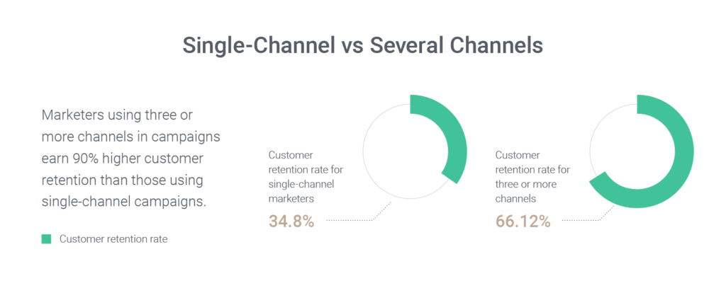 Build an Omnichannel Strategy For eCommerce Stores because omnichannel strategies work better than single channnel, according to this graph