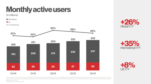 pinterest stats: monthly active users