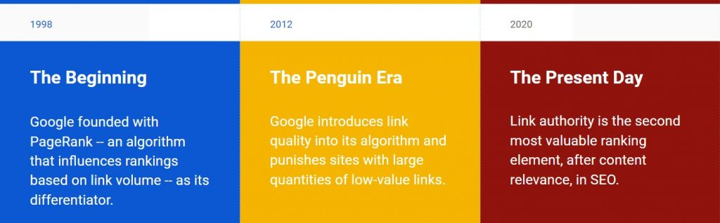 A History of SEO Link Spam and How Google Changed Search Forever