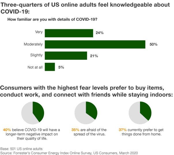 A Snapshot Of US Consumers' Attitudes And Behavior During COVID-19
