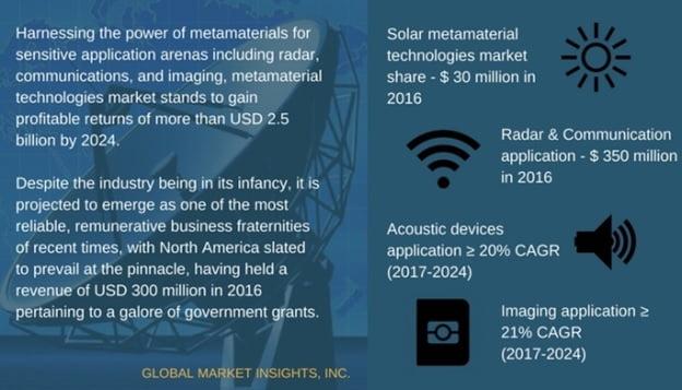 Metamaterial Technologies Industry