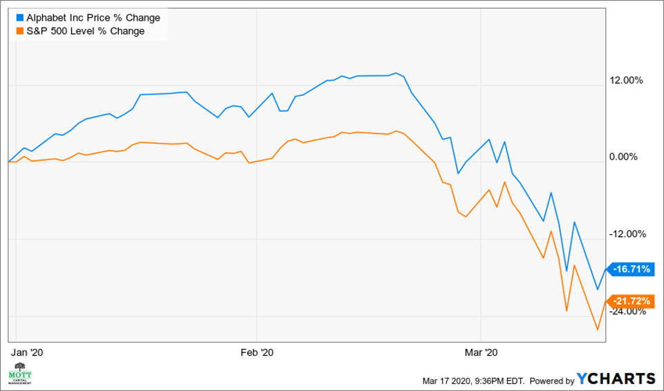Alphabet and S&P 500 performance comparison
