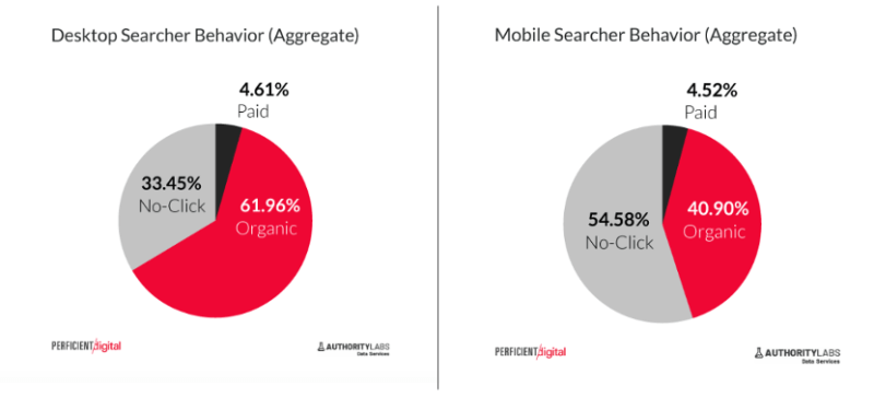 Analysis of 250 million SERPs finds no-click story more complex than it appears