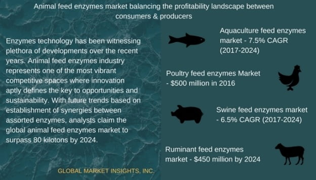 Animal feed enzymes industry profitability portraying a win-win vista for producers and consumers