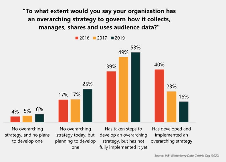Audience Data Strategy: Most Businesses Unprepared