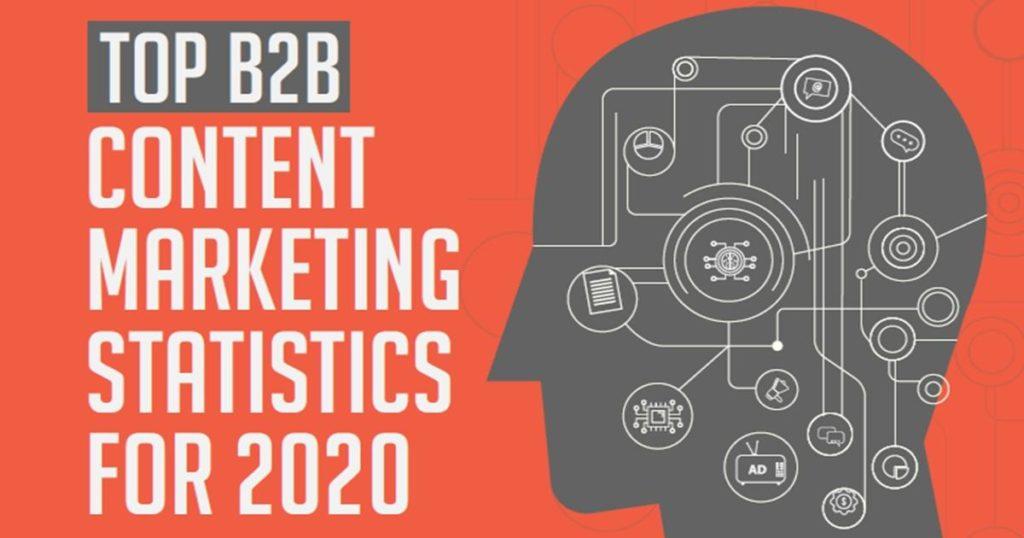 B2B Content Marketing Statistics: 2020 Benchmarks