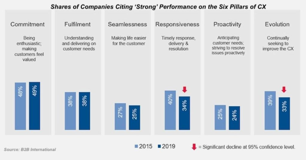 CX in B2B Marketing: A Priority Strategy in 2020