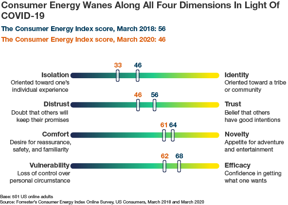 Consumer Energy Drops On All Four Dimensions Amid COVID-19