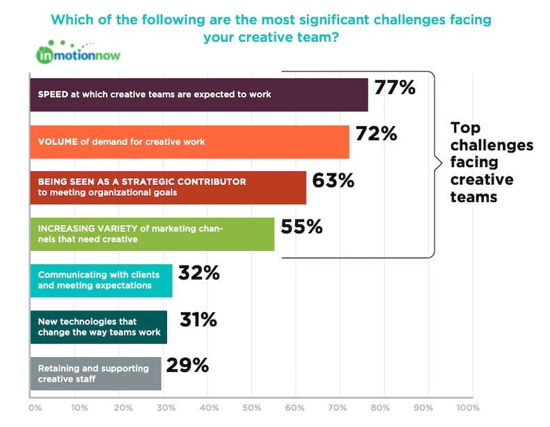 Creative Teams' Top Content Development Challenges