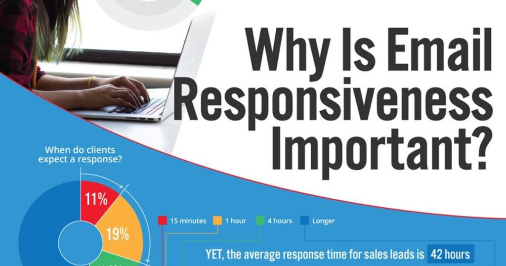 Email Responsiveness: Build Trust, Sell More