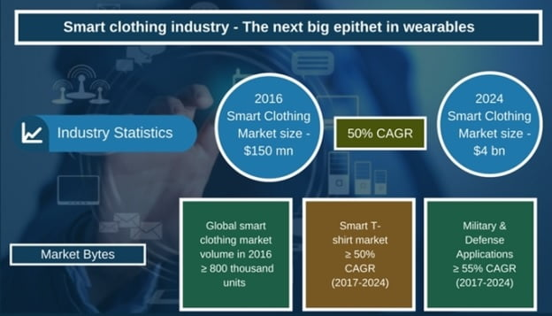 How smart clothing industry is defining the future of wearables