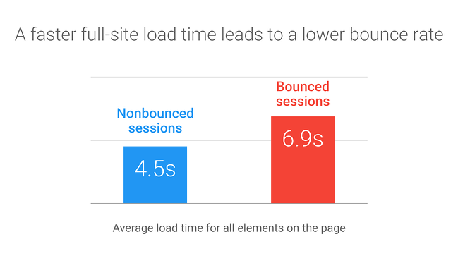 graph showing that a faster webpage load time leads to a lower bounce rate