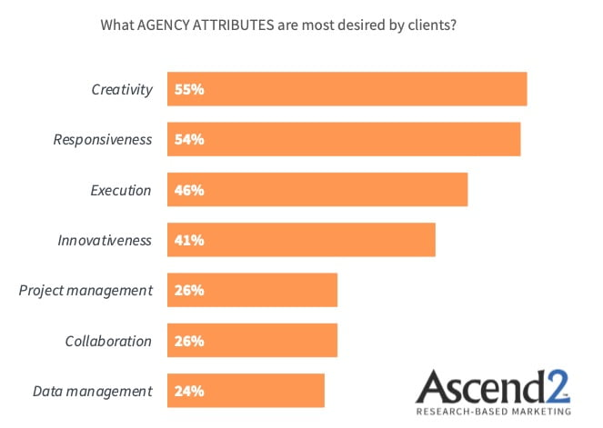 Marketing Agencies: What Clients Value Most