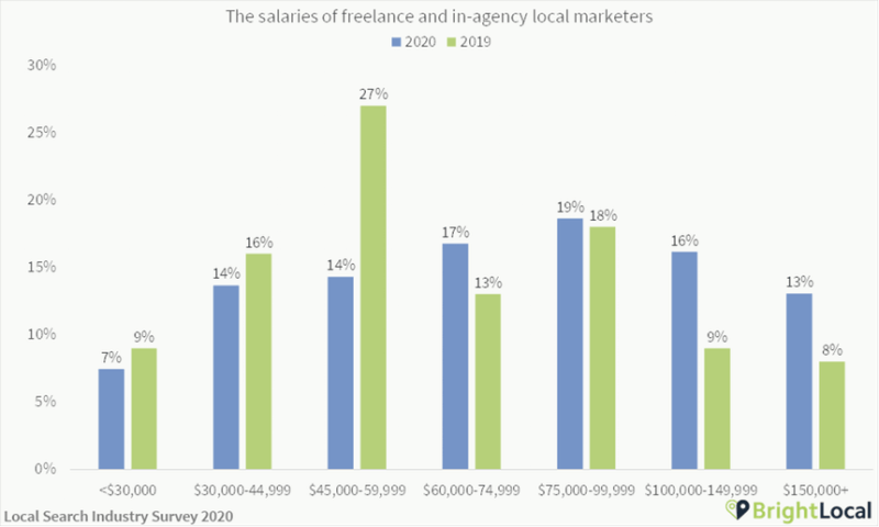 Most local SEOs making at least $60,000