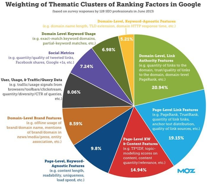 Google Algorithm Ranking Factors Chart