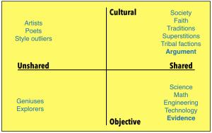 Shared objective reality | Seth's Blog
